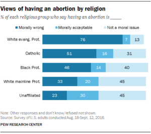 "Table from Jan. 26, 2017 Pew Research Study on ""5 Facts About Abortion."" Screenshot by GSS staff."